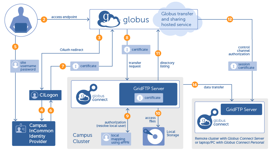 Globus Connect Server v4 Authorization and Authentication